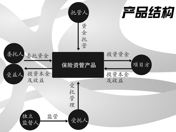 近日,《中国保险报》记者专访了资管协会执行副会长兼秘书长曹德云。他说,在方兴未艾的大数据时代,任何行业离开信息技术系统都无法发展,过去依靠人工操作注册产品,消耗大费时长,已经无法满足市场需要。注册发行系统上线,不仅可以解决注册效率、透明度、信息沟通等问题,还可以实现数据深度分析、风险跟踪监测、市场产品评价等功能,为监管机构和市场主体提供更为便捷高效的支持和服务。 保险资管产品发展方兴未艾,机遇可期。对于当下的保险资管行业来说,修好路,才能通快车。